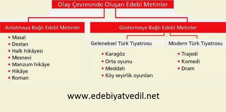 olay_çevresi_edebiyatvedil.net